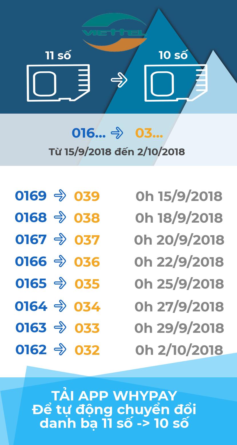 Viettel chuyển đổi SIM 11 số thành 10 số từ 15/9 đến 2/10
